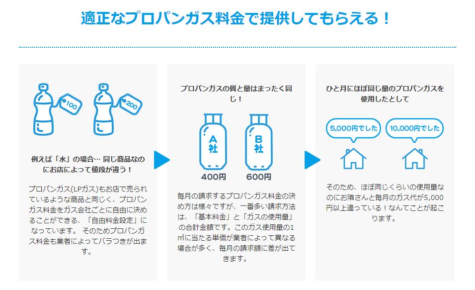エネピ(enepi)の「ガス切り替え」について分かりやすく説明しているページ画像